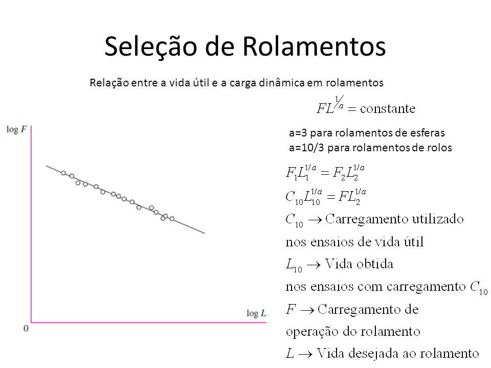 Seleção de Rolamentos Relação entre a vida útil e a carga dinâmica em rolamentos a=3 para rolamentos de esferas a=10/3 para rolamentos de rolos
