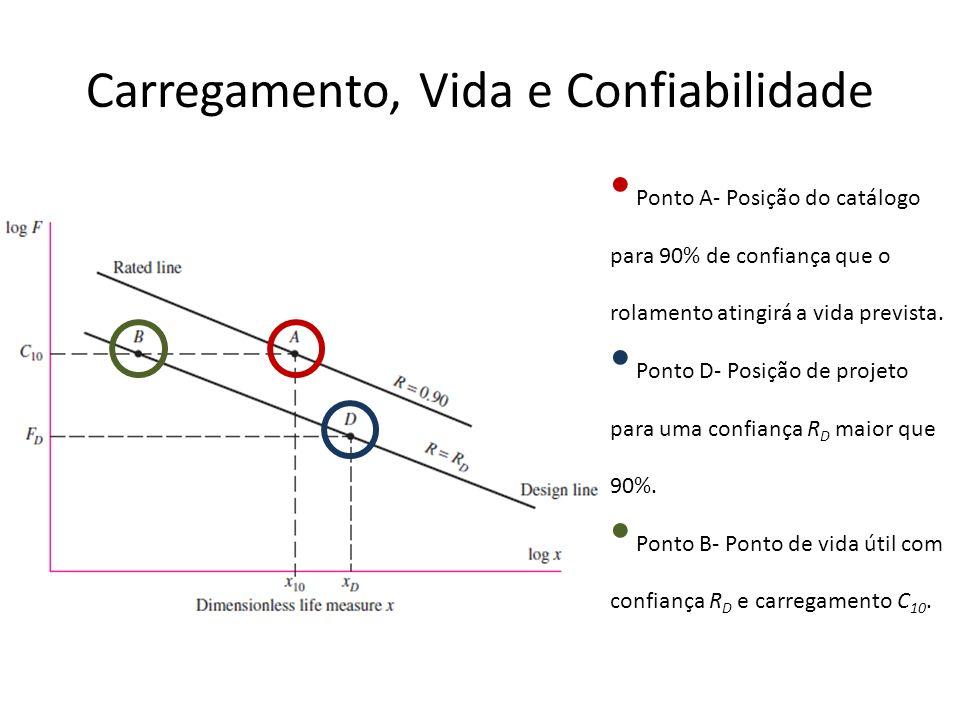 Carregamento, Vida e Confiabilidade Ponto A- Posição do catálogo para 90% de confiança que o rolamento atingirá a vida prevista. Ponto D- Posição de p