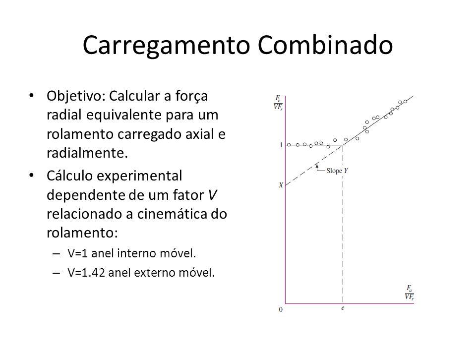 Carregamento Combinado Objetivo: Calcular a força radial equivalente para um rolamento carregado axial e radialmente. Cálculo experimental dependente