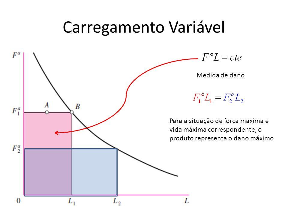 Carregamento Variável Medida de dano Para a situação de força máxima e vida máxima correspondente, o produto representa o dano máximo