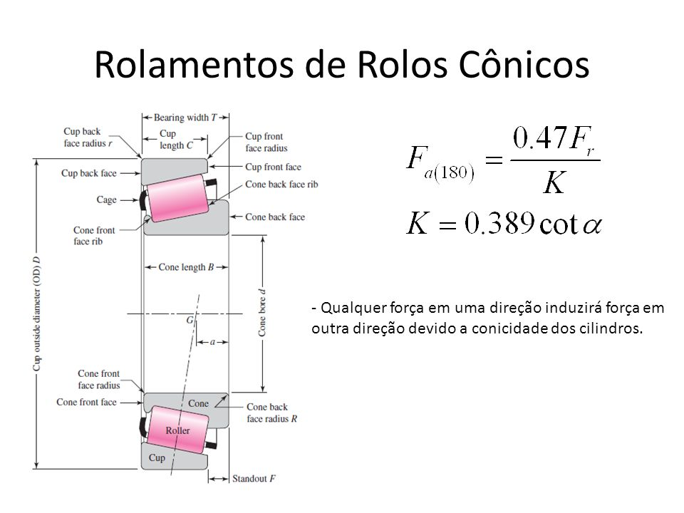 Rolamentos de Rolos Cônicos - Qualquer força em uma direção induzirá força em outra direção devido a conicidade dos cilindros.