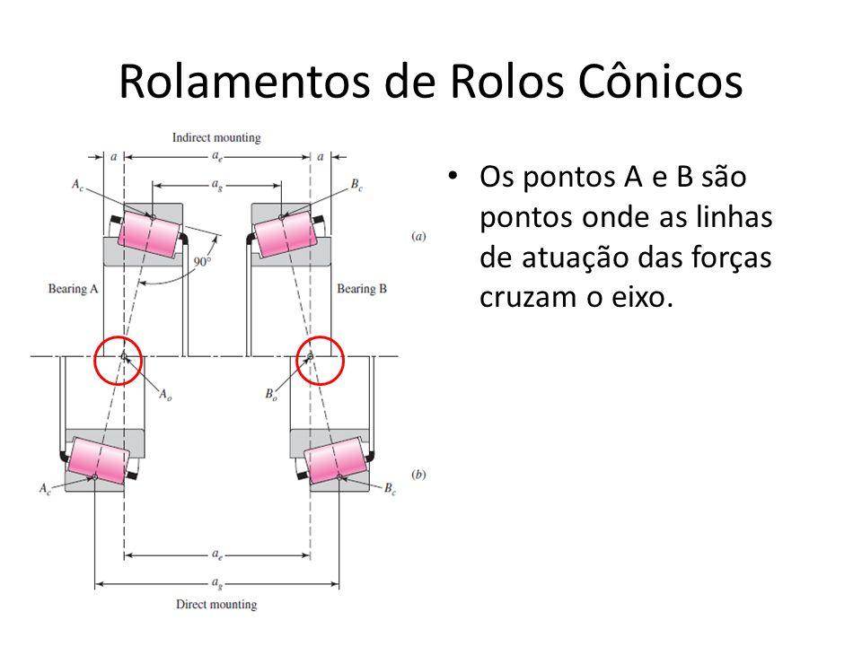 Rolamentos de Rolos Cônicos Os pontos A e B são pontos onde as linhas de atuação das forças cruzam o eixo.