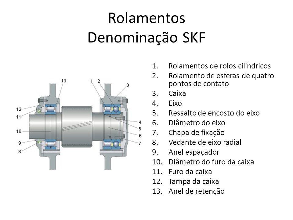 Rolamentos Denominação SKF 1.Anel interno 2.Anel externo 3.Corpo rolante: esfera, rolo cilíndrico, agulha, rolo cônico, rolo autocompensador 4.Gaiola 5.Placa de vedação a)Vedação – feita de elastômero, com contato (mostrado na figura) ou sem contato b)Placa de proteção – feita de aço laminado, sem contato 6.Diâmetro externo do anel externo 7.Furo do anel interno 8.Diâmetro do ressalto do anel interno 9.Diâmetro do ressalto do anel externo 10.Ranhura do anel de retenção 11.Anel de retenção 12.Face lateral do anel externo 13.Ranhura de ancoragem do vedante 14.Pista do anel externo 15.Pista do anel interno 16.Ranhura de vedação 17.Face lateral do anel interno 18.Chanfro 19.Diâmetro médio do rolamento