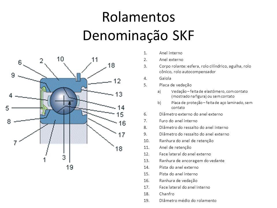 Rolamentos Denominação SKF 1.Anel interno 2.Anel externo 3.Corpo rolante: esfera, rolo cilíndrico, agulha, rolo cônico, rolo autocompensador 4.Gaiola