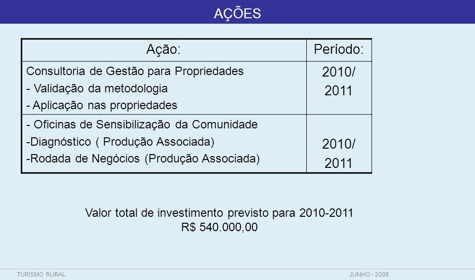 TURISMO RURALJUNHO - 2008 AÇÕES Ação:Período: Consultoria de Gestão para Propriedades - Validação da metodologia - Aplicação nas propriedades 2010/ 20