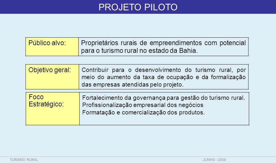 TURISMO RURALJUNHO - 2008 Forma de atuação Resultados Finalísticos:IndicadorMétodo de Cálculo 1)Aumentar a taxa de ocupação nas propriedades atendidas pelo projeto em 10% até dezembro de 2010, comparado a dezembro de 2009.