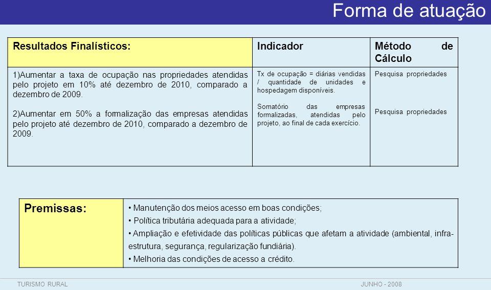 TURISMO RURALJUNHO - 2008 Forma de atuação Resultados Finalísticos:IndicadorMétodo de Cálculo 1)Aumentar a taxa de ocupação nas propriedades atendidas