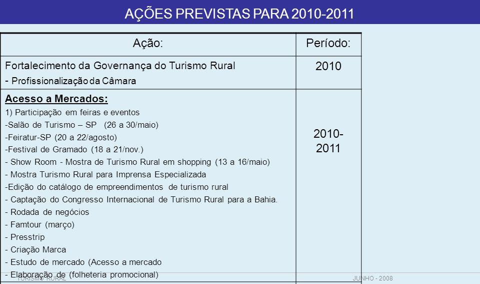 TURISMO RURALJUNHO - 2008 AÇÕES Ação:Período: Acesso a Mercados: - Formatação/Validação dos Roteiros de Turismo Rural - Criação de portal na internet - Comércio Brasil (prospecção mercado) 2010/ 2011 Políticas Públicas ( Lei Estadual do Turismo Rural e Programas Estruturantes) 2010 Criação do Selo de Qualidade – TURISMO RURAL 2011