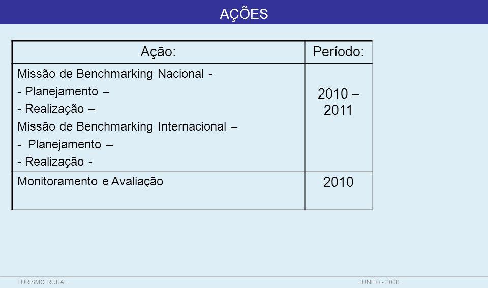 TURISMO RURALJUNHO - 2008 AÇÕES Ação:Período: Missão de Benchmarking Nacional - - Planejamento – - Realização – Missão de Benchmarking Internacional –