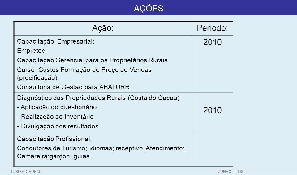 TURISMO RURALJUNHO - 2008 AÇÕES Ação:Período: Consultoria de Gestão para Propriedades - Validação da metodologia - Aplicação nas propriedades 2010/ 2011 - Oficinas de Sensibilização da Comunidade -Diagnóstico ( Produção Associada) -Rodada de Negócios (Produção Associada) 2010/ 2011 Valor total de investimento previsto para 2010-2011 R$ 540.000,00