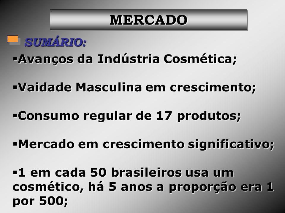 MERCADOMERCADO SUMÁRIO: Avanços da Indústria Cosmética; Avanços da Indústria Cosmética; Vaidade Masculina em crescimento; Vaidade Masculina em crescim