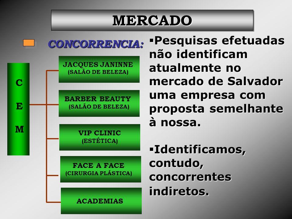 CONCORRENCIA: CEMCEM JACQUES JANINNE (SALÃO DE BELEZA) BARBER BEAUTY (SALÃO DE BELEZA) VIP CLINIC (ESTÉTICA) FACE A FACE (CIRURGIA PLÁSTICA) ACADEMIAS