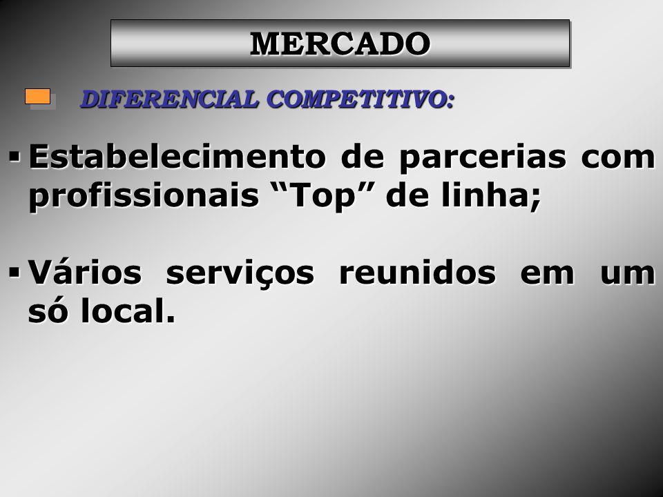 DIFERENCIAL COMPETITIVO: MERCADOMERCADO Estabelecimento de parcerias com profissionais Top de linha; Estabelecimento de parcerias com profissionais To