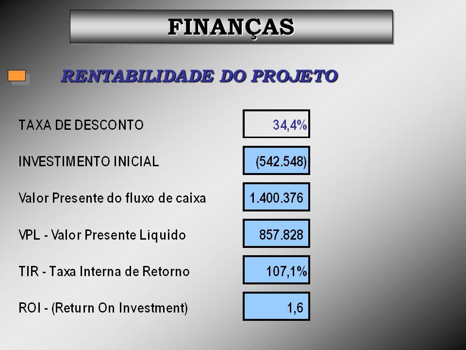 RENTABILIDADE DO PROJETO FINANÇASFINANÇAS