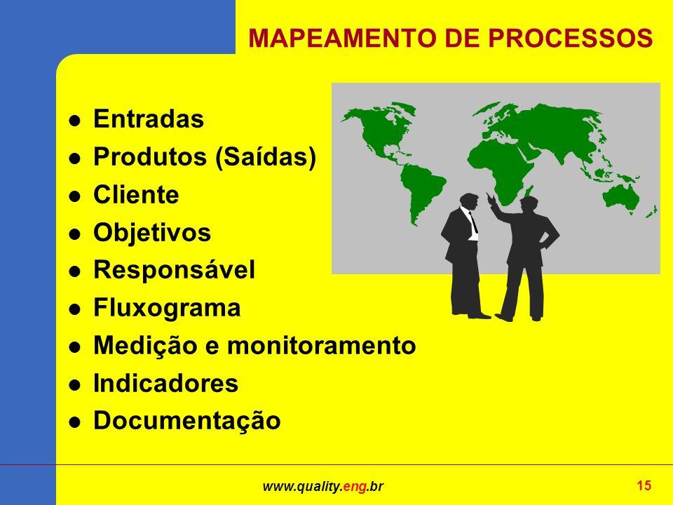 www.quality.eng.br 15 Entradas Produtos (Saídas) Cliente Objetivos Responsável Fluxograma Medição e monitoramento Indicadores Documentação MAPEAMENTO DE PROCESSOS