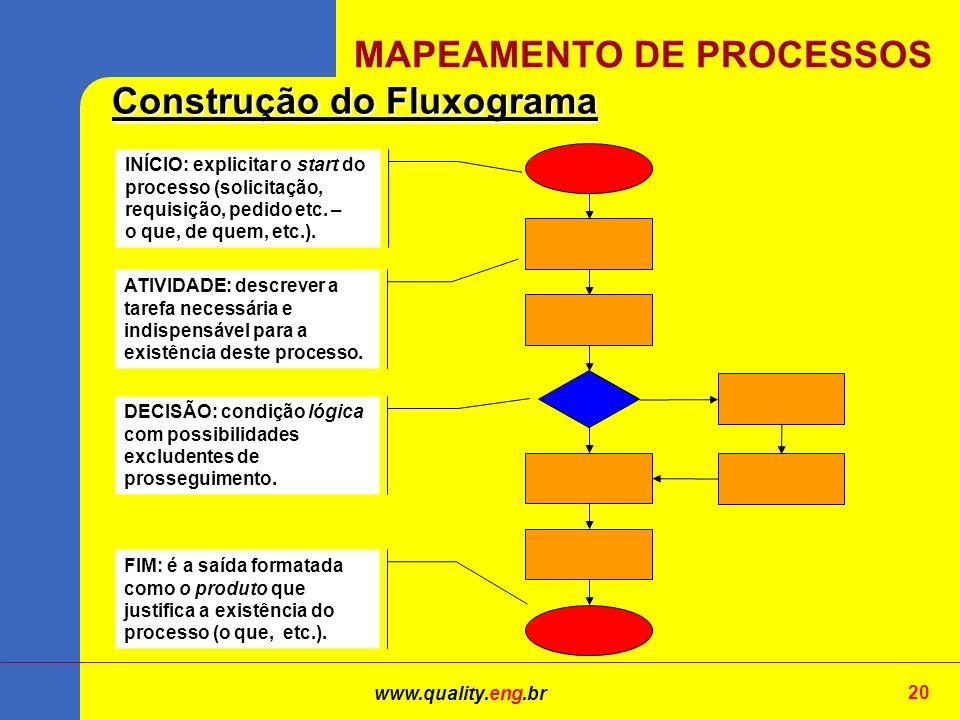 www.quality.eng.br 20 MAPEAMENTO DE PROCESSOS Construção do Fluxograma INÍCIO: explicitar o start do processo (solicitação, requisição, pedido etc.