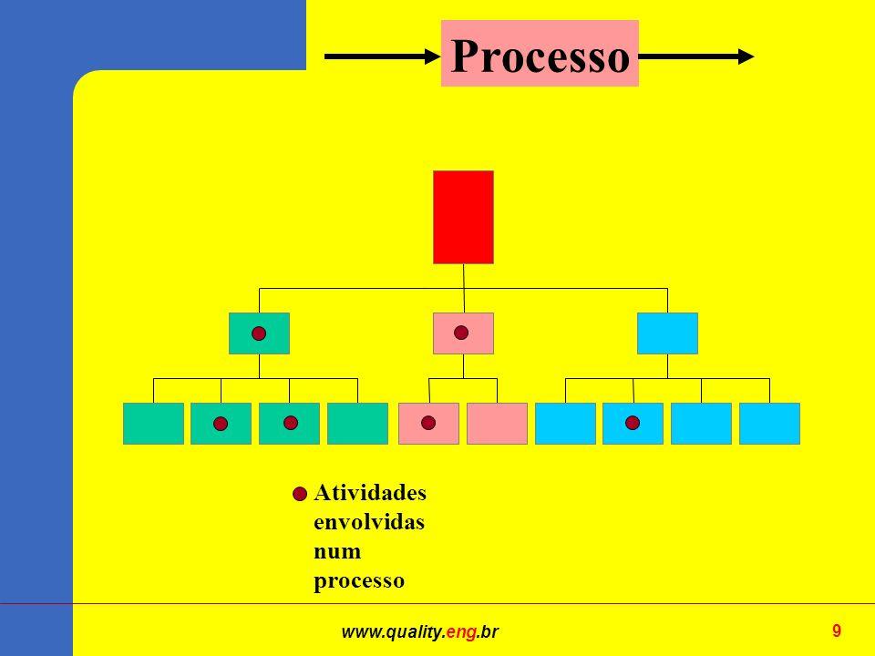 www.quality.eng.br 9 Atividades envolvidas num processo Processo