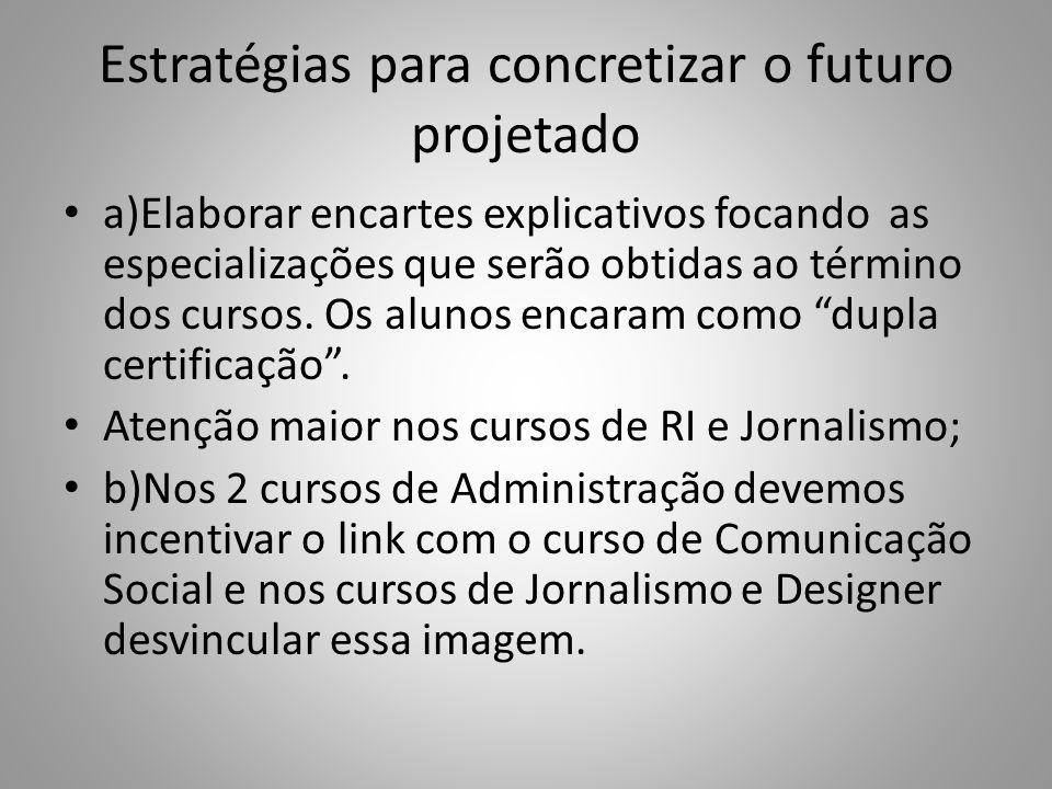 Estratégias para concretizar o futuro projetado a)Elaborar encartes explicativos focando as especializações que serão obtidas ao término dos cursos.