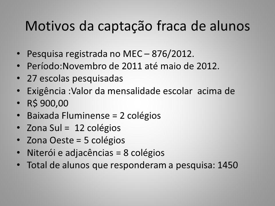 Motivos da captação fraca de alunos Pesquisa registrada no MEC – 876/2012. Período:Novembro de 2011 até maio de 2012. 27 escolas pesquisadas Exigência