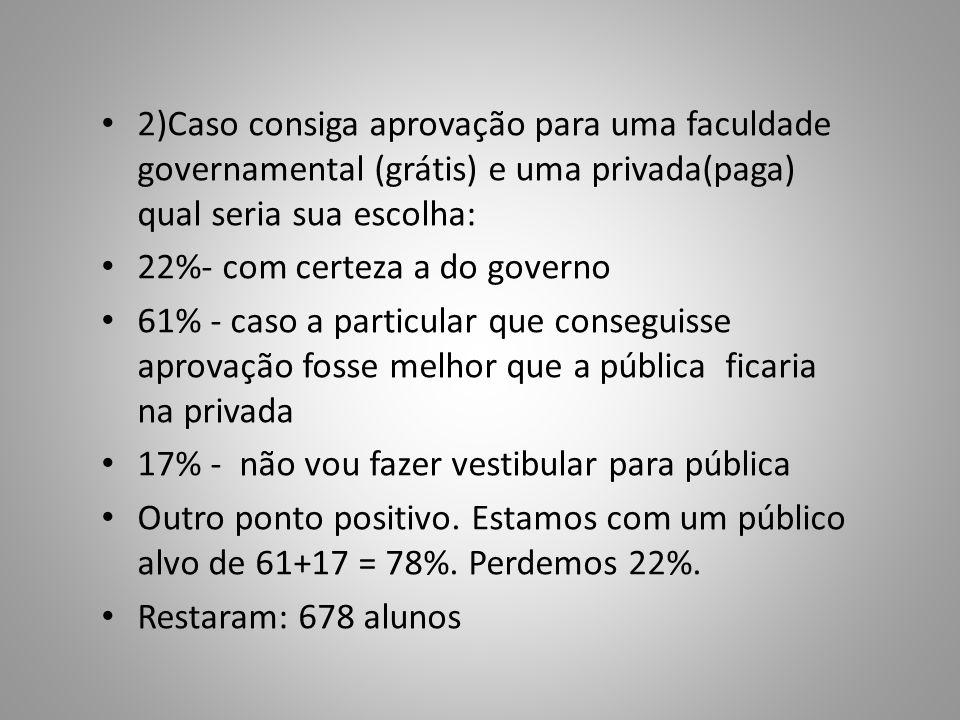 2)Caso consiga aprovação para uma faculdade governamental (grátis) e uma privada(paga) qual seria sua escolha: 22%- com certeza a do governo 61% - cas