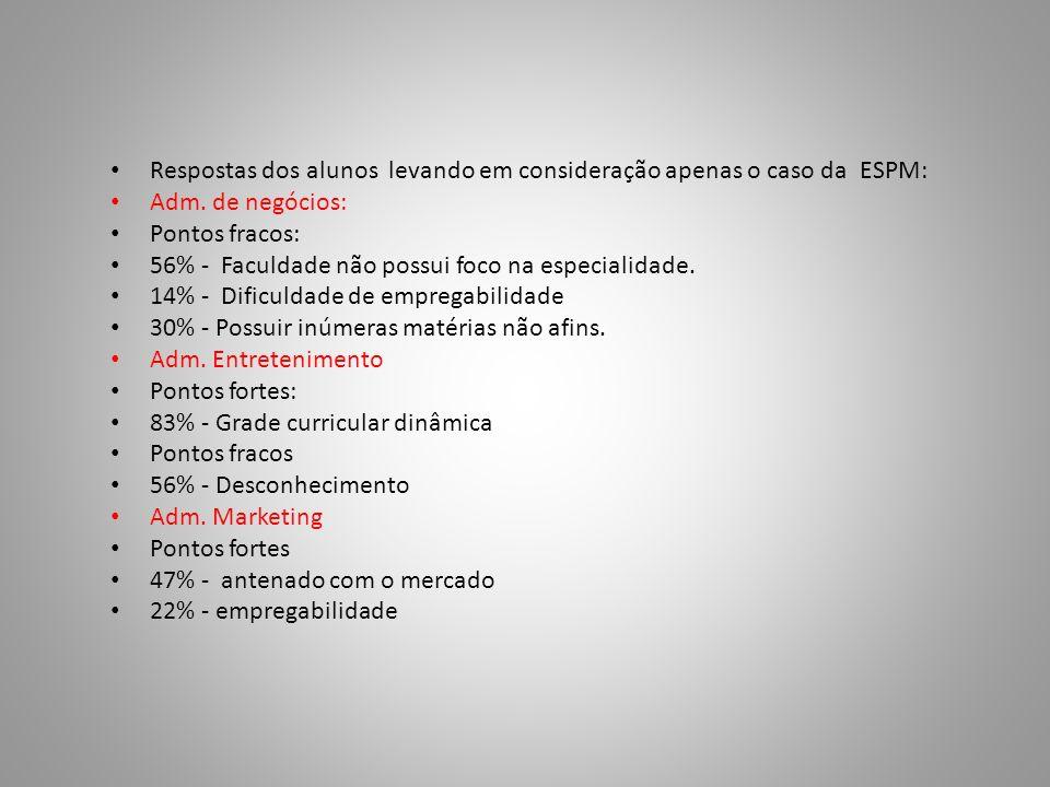 Respostas dos alunos levando em consideração apenas o caso da ESPM: Adm. de negócios: Pontos fracos: 56% - Faculdade não possui foco na especialidade.