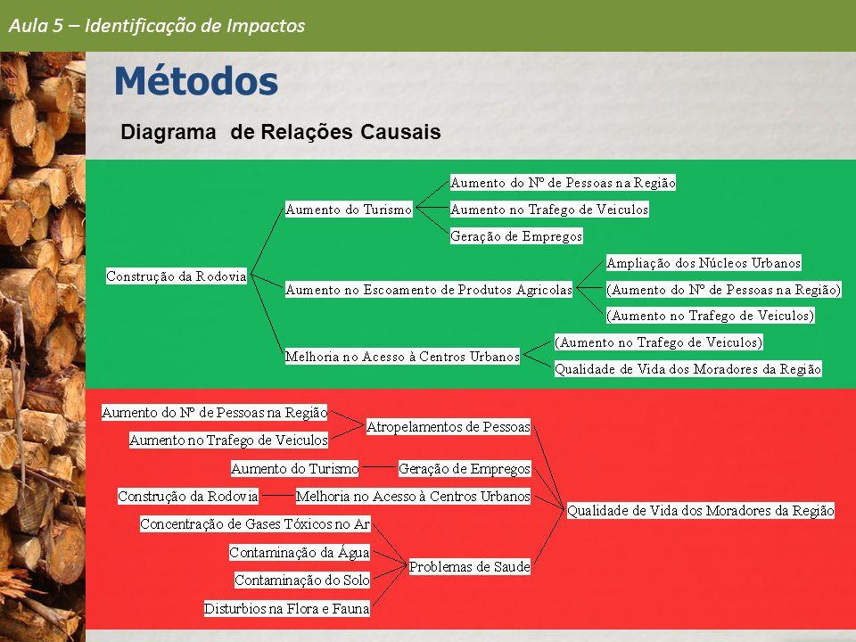Características dos Impactos Localização ADA – Diretamente Afetada AID – Influência Direta AII – Influência Indireta Disperso Fator Ambiental FísicoBiótico Sócio – econômico NaturezaPositivaNegativa Potencialidad e CertaIncertaOcorrênciaImediata Médio prazo Longo prazo Aula 5 – Identificação de Impactos Métodos
