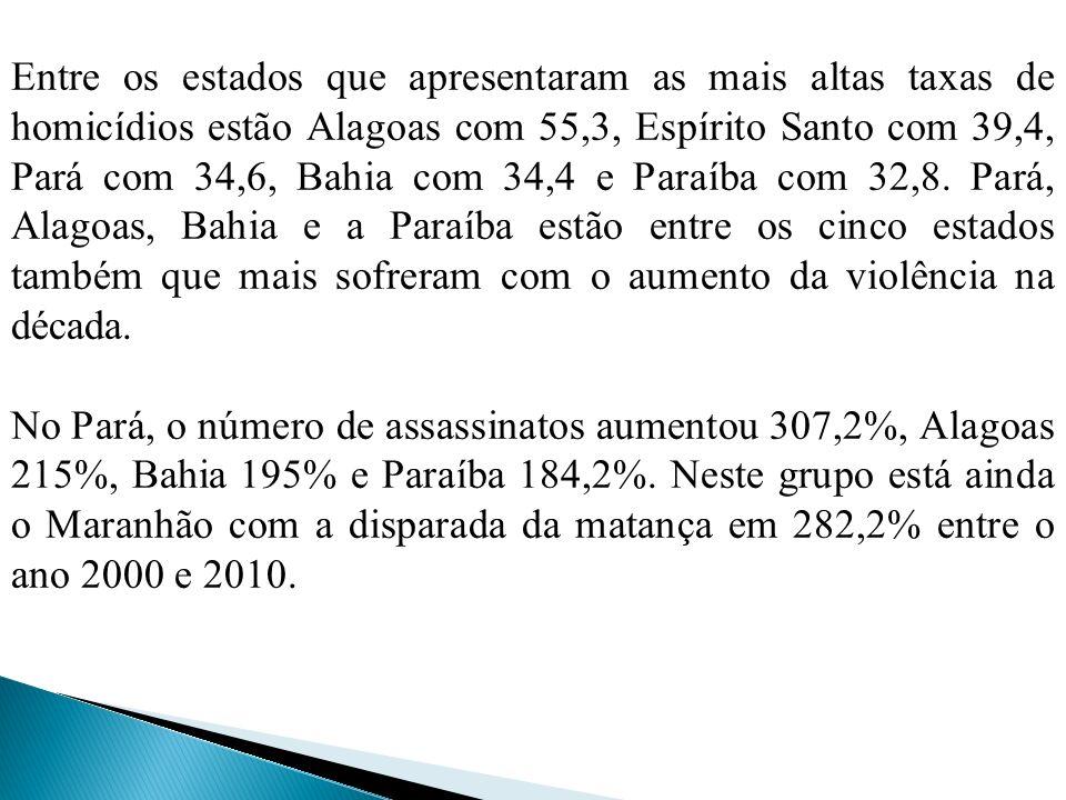 Entre os estados que apresentaram as mais altas taxas de homicídios estão Alagoas com 55,3, Espírito Santo com 39,4, Pará com 34,6, Bahia com 34,4 e P