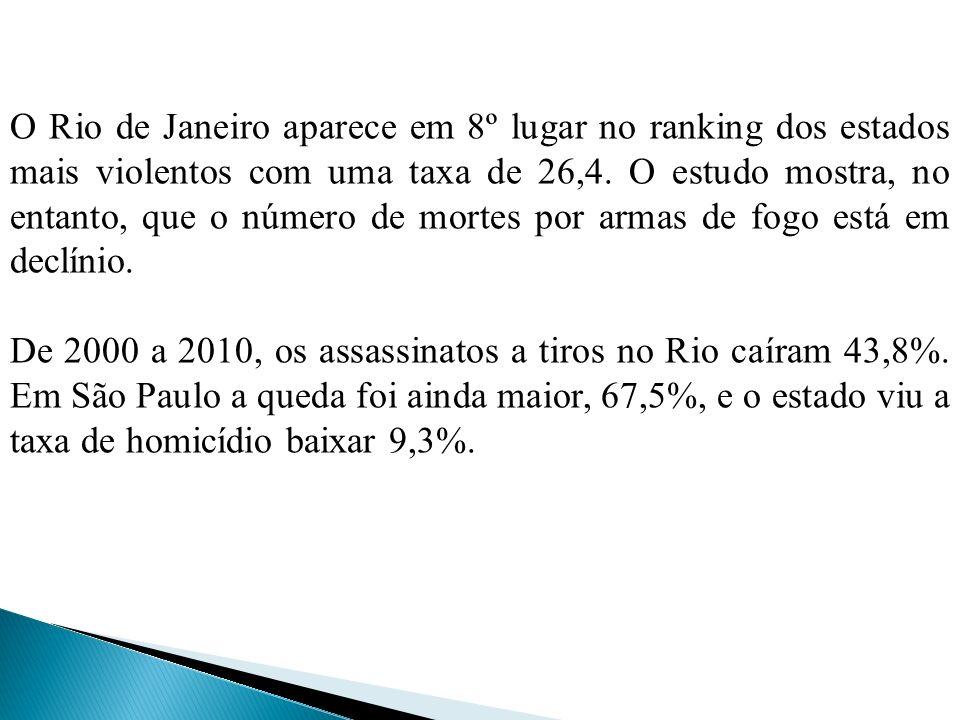 O Rio de Janeiro aparece em 8º lugar no ranking dos estados mais violentos com uma taxa de 26,4. O estudo mostra, no entanto, que o número de mortes p