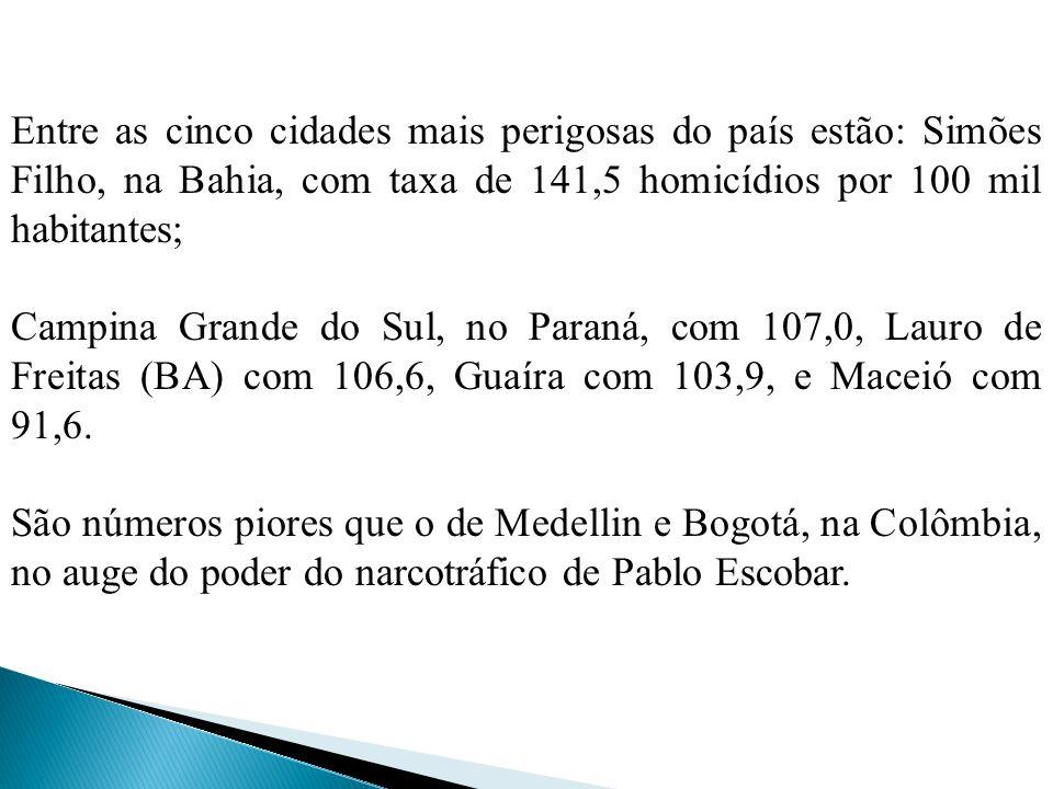 Entre as cinco cidades mais perigosas do país estão: Simões Filho, na Bahia, com taxa de 141,5 homicídios por 100 mil habitantes; Campina Grande do Sul, no Paraná, com 107,0, Lauro de Freitas (BA) com 106,6, Guaíra com 103,9, e Maceió com 91,6.