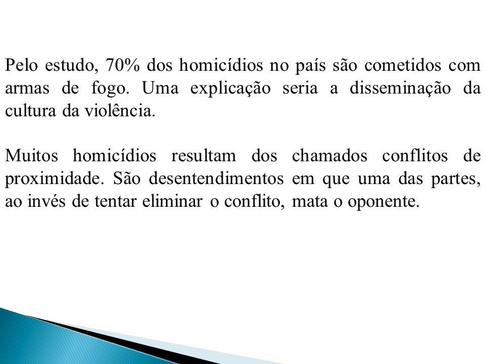 Pelo estudo, 70% dos homicídios no país são cometidos com armas de fogo.
