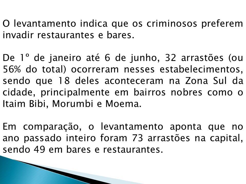 O levantamento indica que os criminosos preferem invadir restaurantes e bares. De 1º de janeiro até 6 de junho, 32 arrastões (ou 56% do total) ocorrer