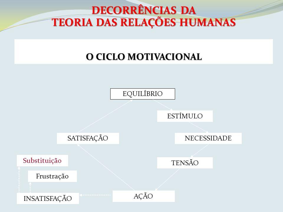 DECORRÊNCIAS DA TEORIA DAS RELAÇÕES HUMANAS O CICLO MOTIVACIONAL EQUILÍBRIO ESTÍMULO NECESSIDADE TENSÃO AÇÃO SATISFAÇÃO INSATISFAÇÃO Substituição Frus