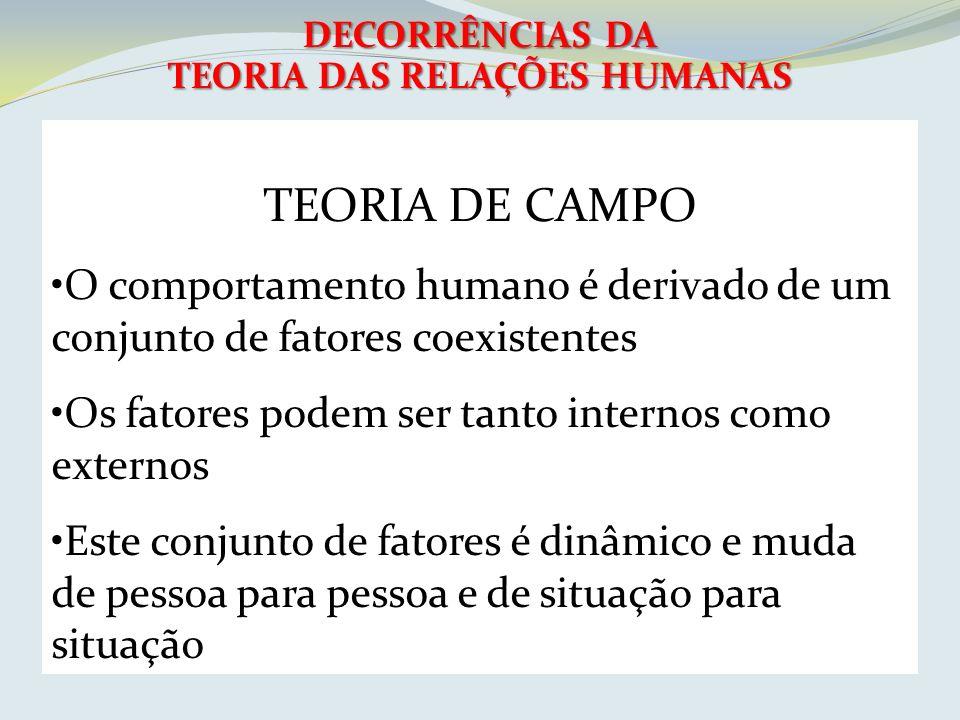 DECORRÊNCIAS DA TEORIA DAS RELAÇÕES HUMANAS TEORIA DE CAMPO O comportamento humano é derivado de um conjunto de fatores coexistentes Os fatores podem