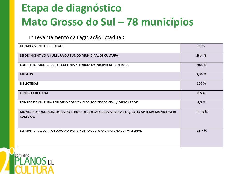 1º Levantamento da Legislação Estadual: Etapa de diagnóstico Mato Grosso do Sul – 78 municípios DEPARTAMENTO CULTURAL90 % LEI DE INCENTIVO A CULTURA O