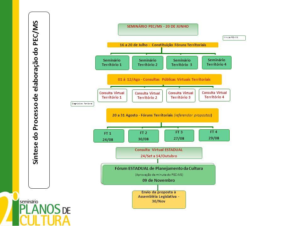 Síntese do Processo de elaboração do PEC/MS SEMINÁRIO PEC/MS - 20 DE JUNHO Minuta PEC-MS 16 a 20 de Julho - Constituição Fóruns Territoriais Seminário