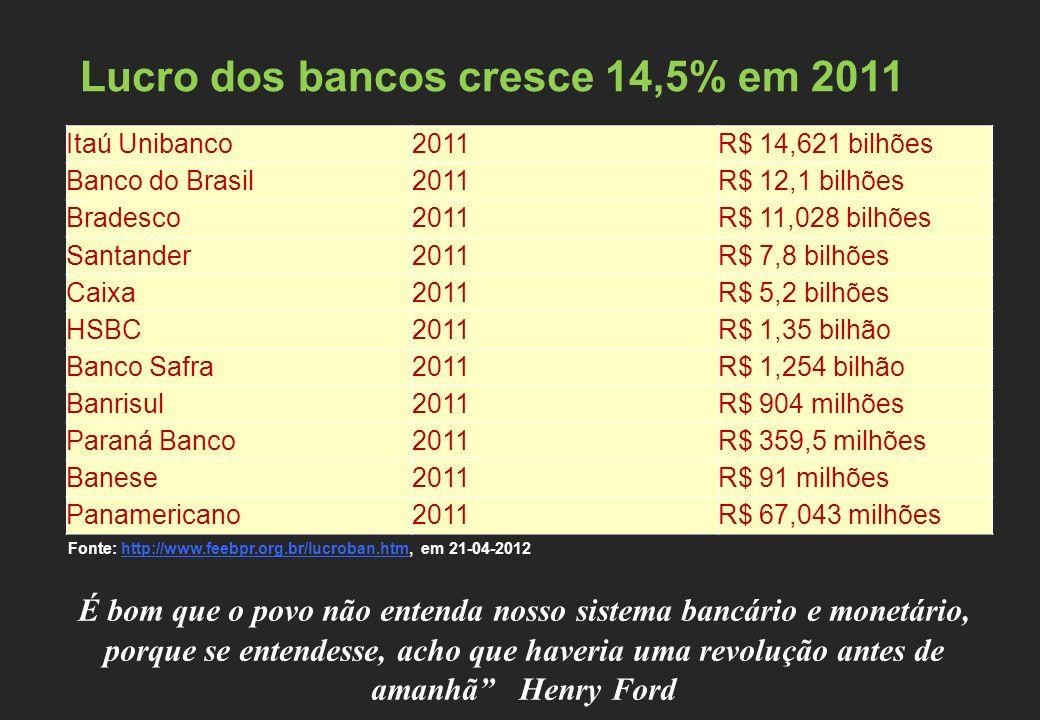 Itaú Unibanco2011R$ 14,621 bilhões Banco do Brasil2011R$ 12,1 bilhões Bradesco2011R$ 11,028 bilhões Santander2011R$ 7,8 bilhões Caixa2011R$ 5,2 bilhões HSBC2011R$ 1,35 bilhão Banco Safra2011R$ 1,254 bilhão Banrisul2011R$ 904 milhões Paraná Banco2011R$ 359,5 milhões Banese2011R$ 91 milhões Panamericano2011R$ 67,043 milhões Lucro dos bancos cresce 14,5% em 2011 Fonte: http://www.feebpr.org.br/lucroban.htm, em 21-04-2012http://www.feebpr.org.br/lucroban.htm É bom que o povo não entenda nosso sistema bancário e monetário, porque se entendesse, acho que haveria uma revolução antes de amanhã Henry Ford