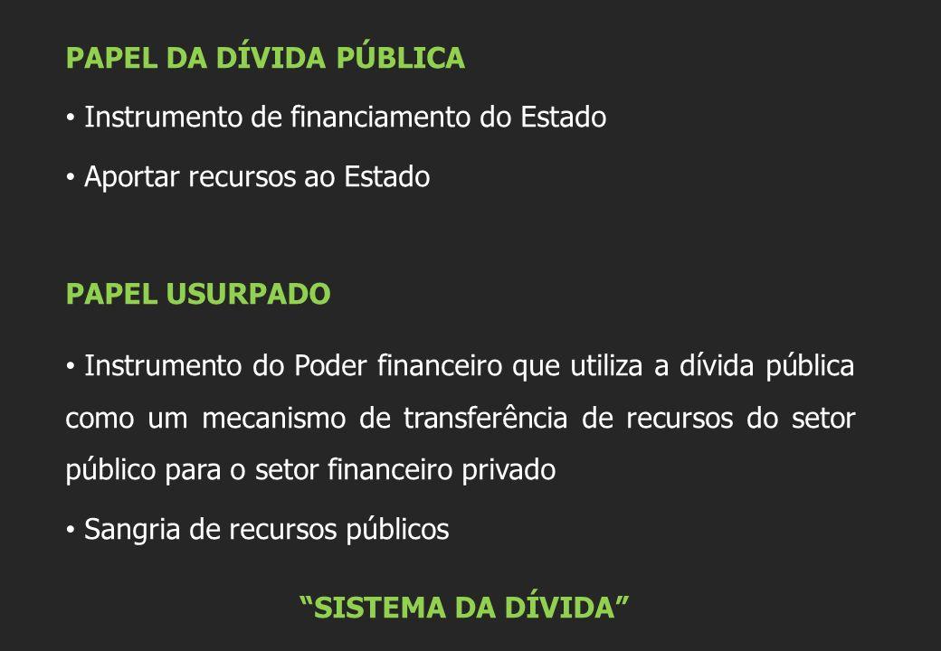 PAPEL DA DÍVIDA PÚBLICA Instrumento de financiamento do Estado Aportar recursos ao Estado PAPEL USURPADO Instrumento do Poder financeiro que utiliza a dívida pública como um mecanismo de transferência de recursos do setor público para o setor financeiro privado Sangria de recursos públicos SISTEMA DA DÍVIDA