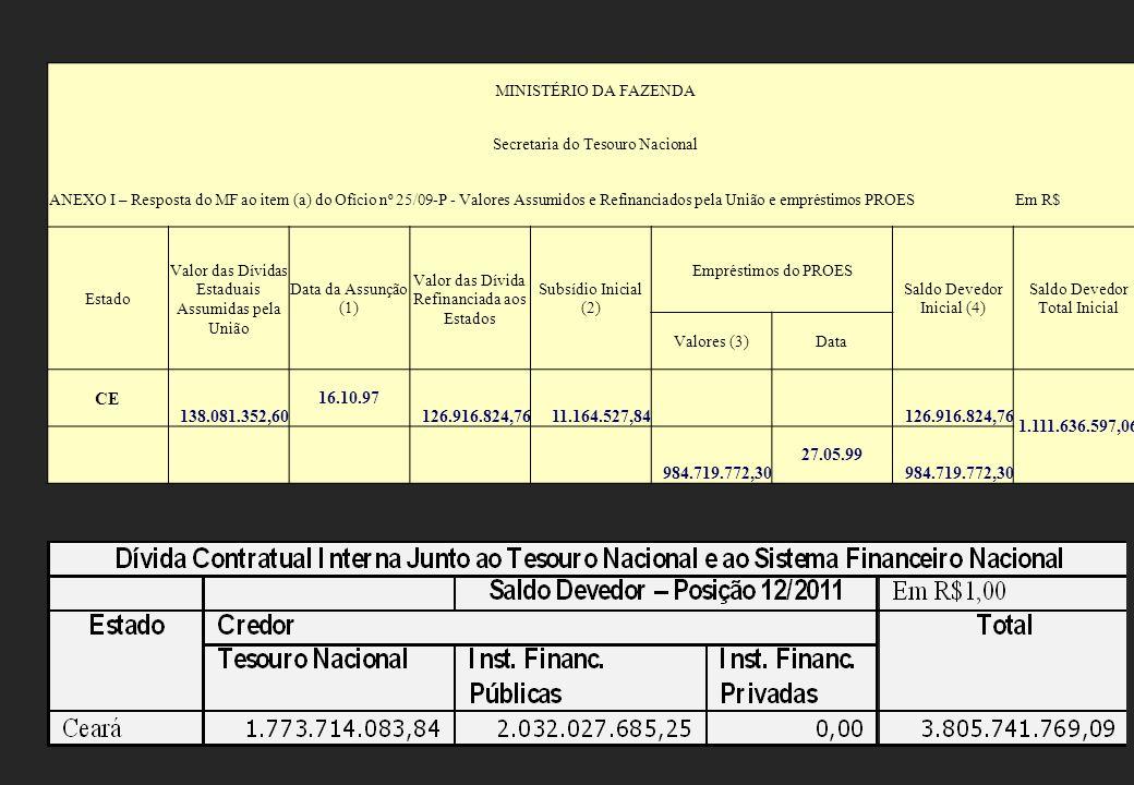 MINISTÉRIO DA FAZENDA Secretaria do Tesouro Nacional ANEXO I – Resposta do MF ao item (a) do Ofício nº 25/09-P - Valores Assumidos e Refinanciados pela União e empréstimos PROESEm R$ Estado Valor das Dívidas Estaduais Assumidas pela União Data da Assunção (1) Valor das Dívida Refinanciada aos Estados Subsídio Inicial (2) Empréstimos do PROES Saldo Devedor Inicial (4) Saldo Devedor Total Inicial Valores (3)Data CE 138.081.352,60 16.10.97 126.916.824,7611.164.527,84 126.916.824,76 1.111.636.597,06 984.719.772,30 27.05.99 984.719.772,30