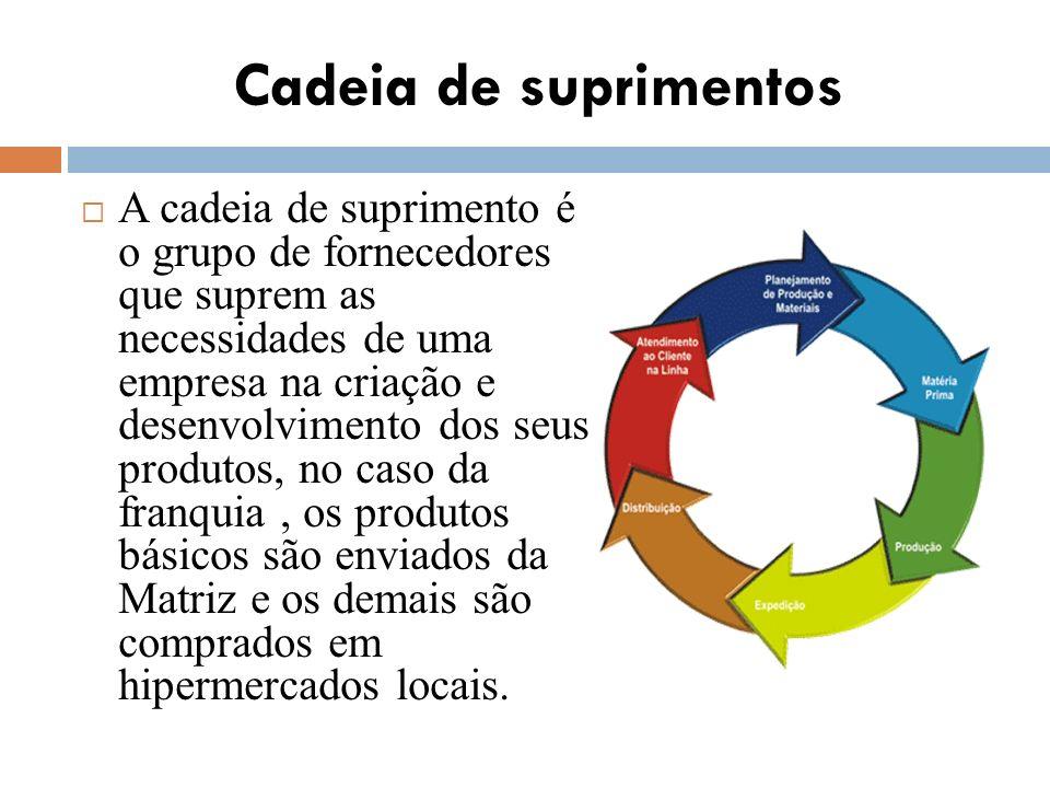 Cadeia de suprimentos A cadeia de suprimento é o grupo de fornecedores que suprem as necessidades de uma empresa na criação e desenvolvimento dos seus