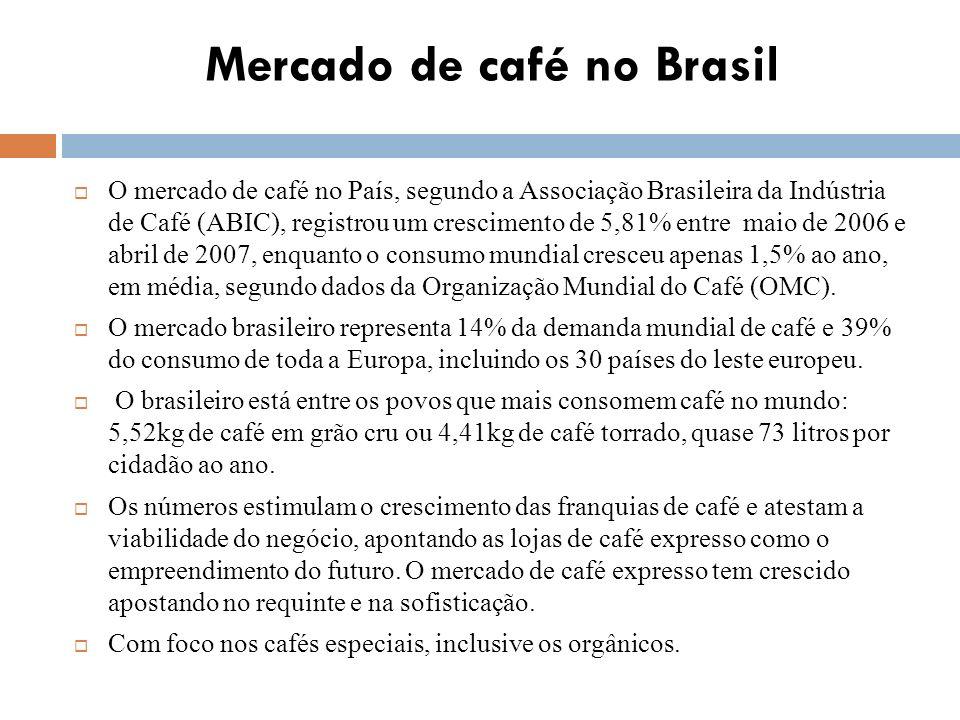Mercado de café no Brasil O mercado de café no País, segundo a Associação Brasileira da Indústria de Café (ABIC), registrou um crescimento de 5,81% entre maio de 2006 e abril de 2007, enquanto o consumo mundial cresceu apenas 1,5% ao ano, em média, segundo dados da Organização Mundial do Café (OMC).
