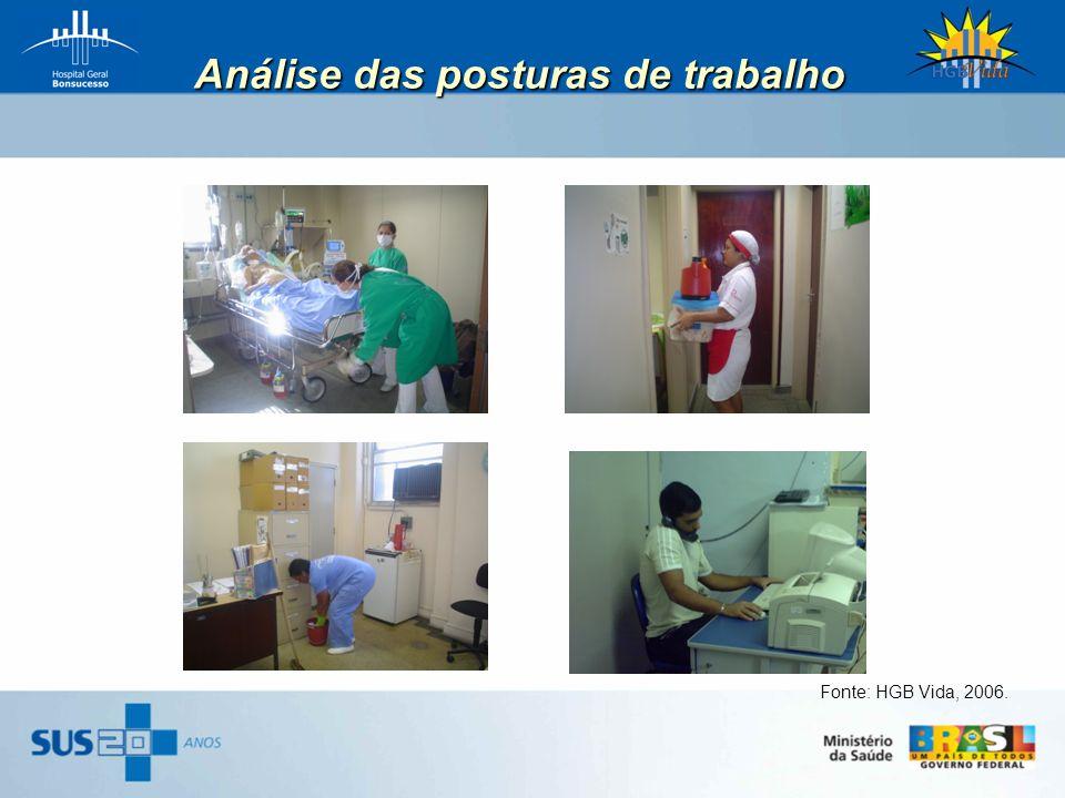 Análise das posturas de trabalho Fonte: HGB Vida, 2006.