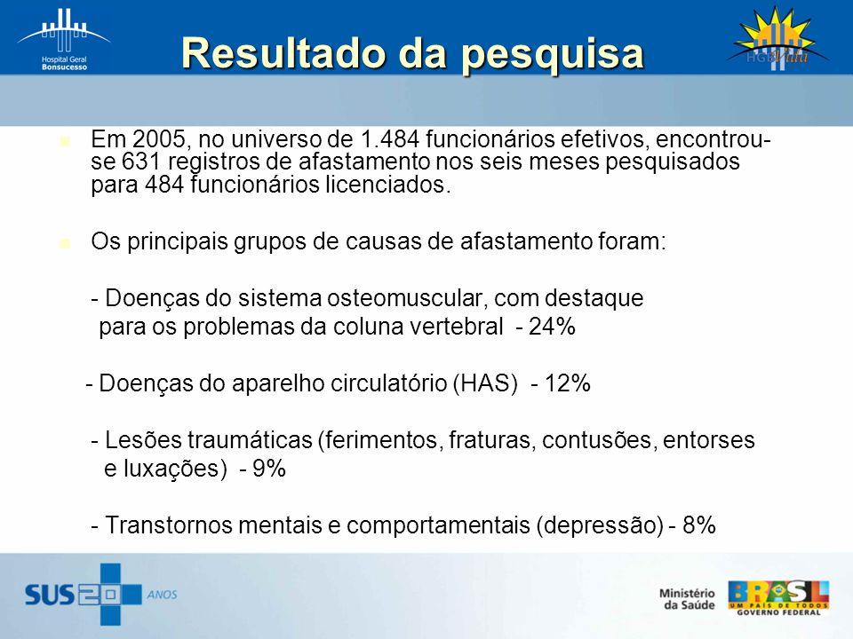 Em 2005, no universo de 1.484 funcionários efetivos, encontrou- se 631 registros de afastamento nos seis meses pesquisados para 484 funcionários licen