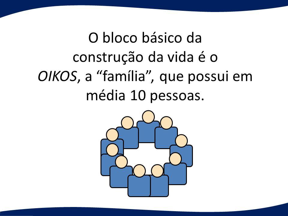 O bloco básico da construção da vida é o OIKOS, a família, que possui em média 10 pessoas.
