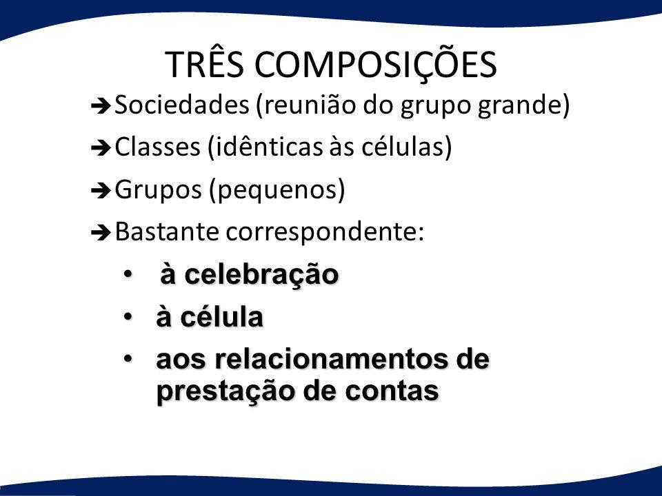 TRÊS COMPOSIÇÕES Sociedades (reunião do grupo grande) Classes (idênticas às células) Grupos (pequenos) Bastante correspondente: à celebração à celebra