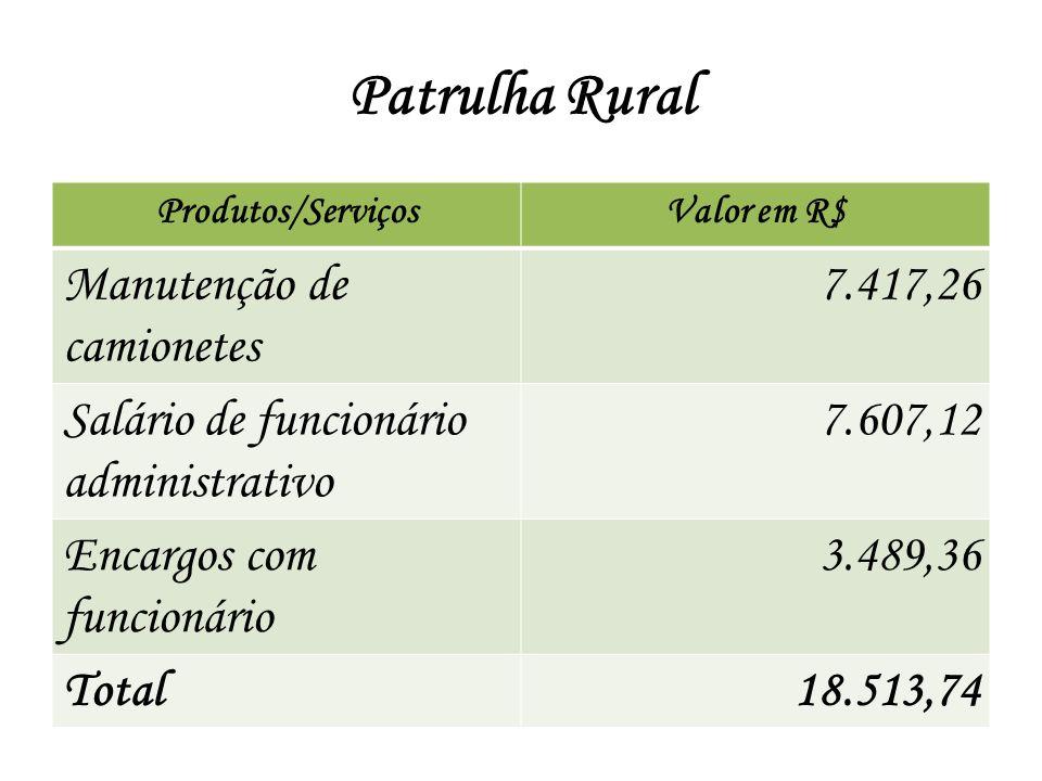 Patrulha Rural Produtos/ServiçosValor em R$ Manutenção de camionetes 7.417,26 Salário de funcionário administrativo 7.607,12 Encargos com funcionário