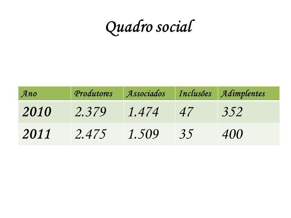 Quadro social AnoProdutoresAssociadosInclusõesAdimplentes 20102.3791.47447352 20112.4751.50935400