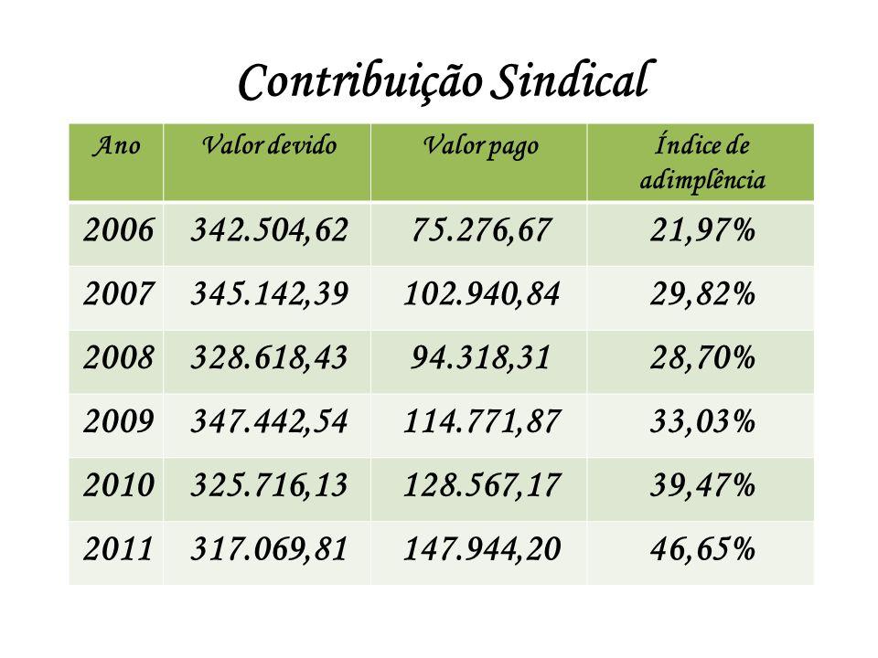 Contribuição Sindical AnoValor devidoValor pagoÍndice de adimplência 2006342.504,6275.276,6721,97% 2007345.142,39102.940,8429,82% 2008328.618,4394.318
