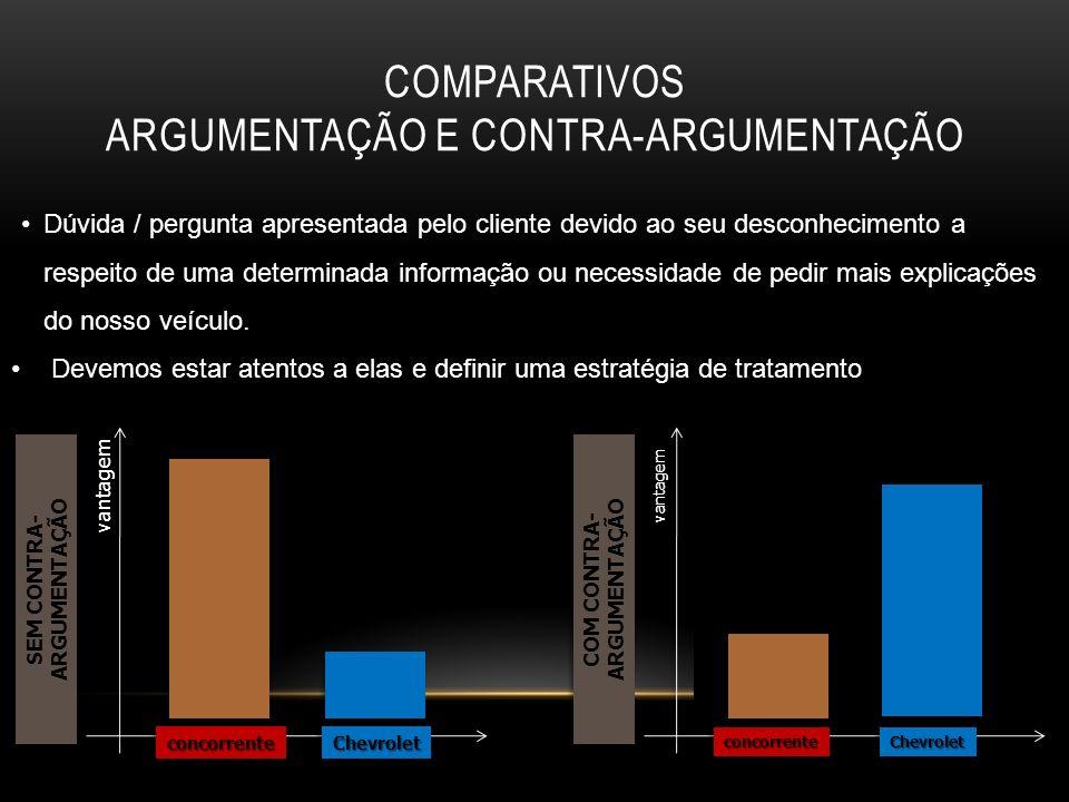 COMPARATIVOS ARGUMENTAÇÃO E CONTRA-ARGUMENTAÇÃO Dúvida / pergunta apresentada pelo cliente devido ao seu desconhecimento a respeito de uma determinada
