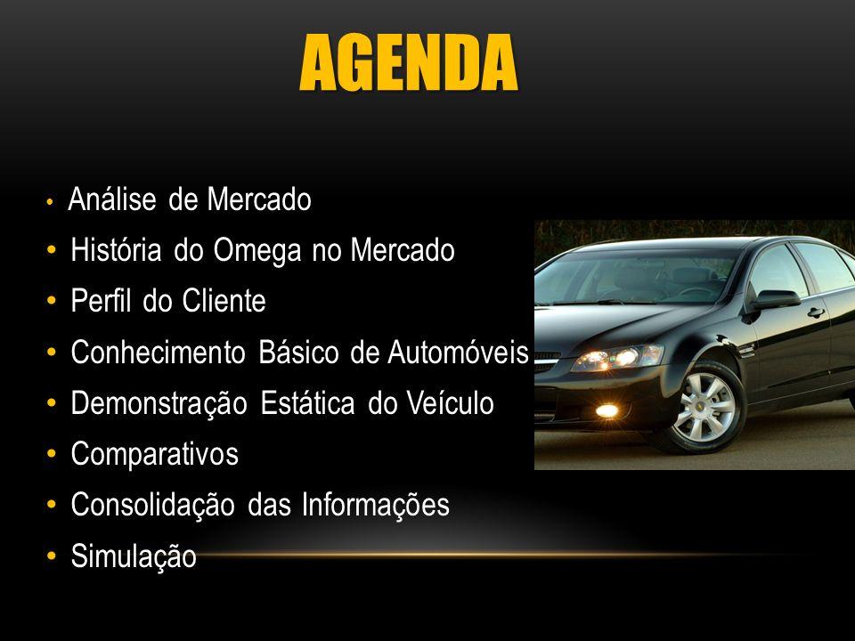 Análise de Mercado História do Omega no Mercado Perfil do Cliente Conhecimento Básico de Automóveis Demonstração Estática do Veículo Comparativos Cons