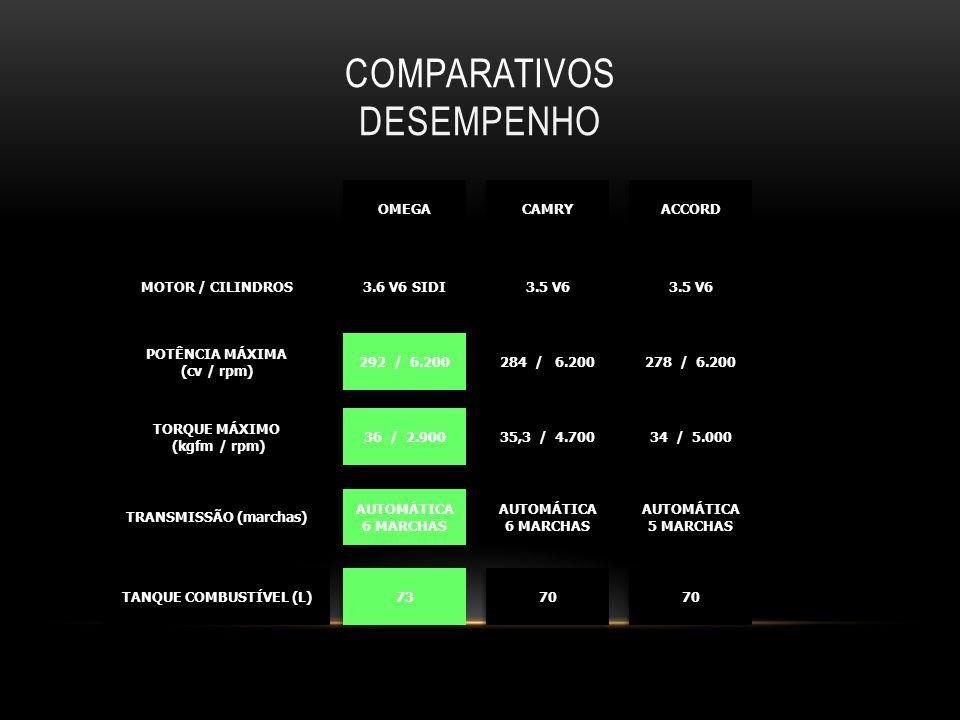 COMPARATIVOS DESEMPENHO MOTOR / CILINDROS POTÊNCIA MÁXIMA (cv / rpm) POTÊNCIA MÁXIMA (cv / rpm) TORQUE MÁXIMO (kgfm / rpm) (kgfm / rpm) TORQUE MÁXIMO